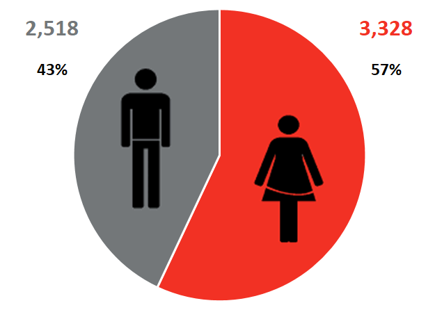 34% Male 66% Female